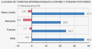 Gráfico turístas internacionales España y Turquía